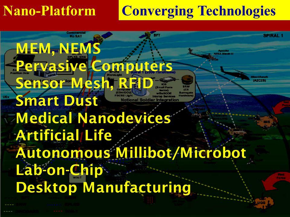 Nano-Platform Converging Technologies. MEM, NEMS. Pervasive Computers. Sensor Mesh, RFID. Smart Dust.