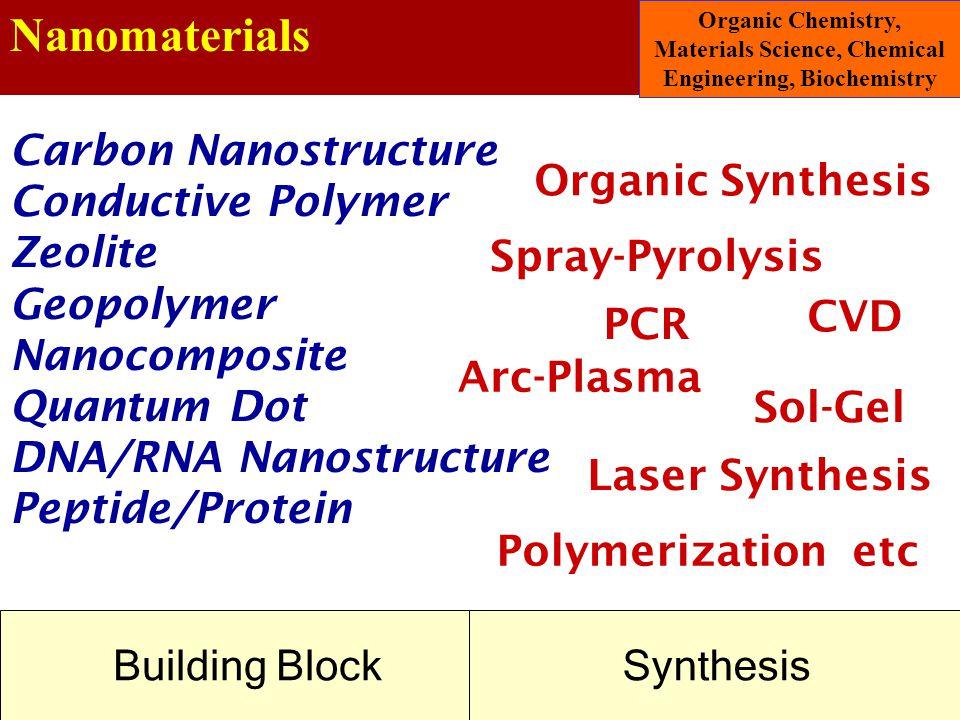 Nanomaterials Carbon Nanostructure Conductive Polymer Zeolite