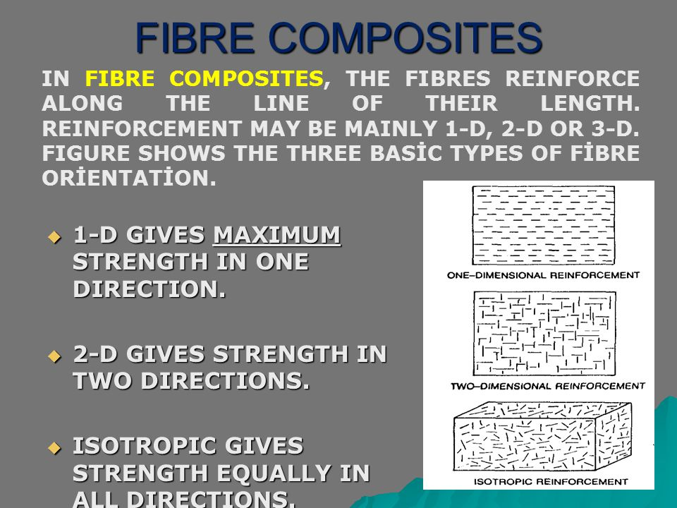 FIBRE COMPOSITES 1-D GIVES MAXIMUM STRENGTH IN ONE DIRECTION.