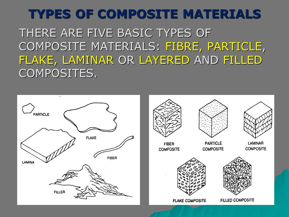 TYPES OF COMPOSITE MATERIALS