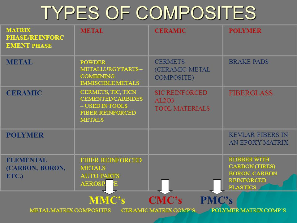 TYPES OF COMPOSITES MMC's CMC's PMC's FIBERGLASS METAL CERAMIC POLYMER