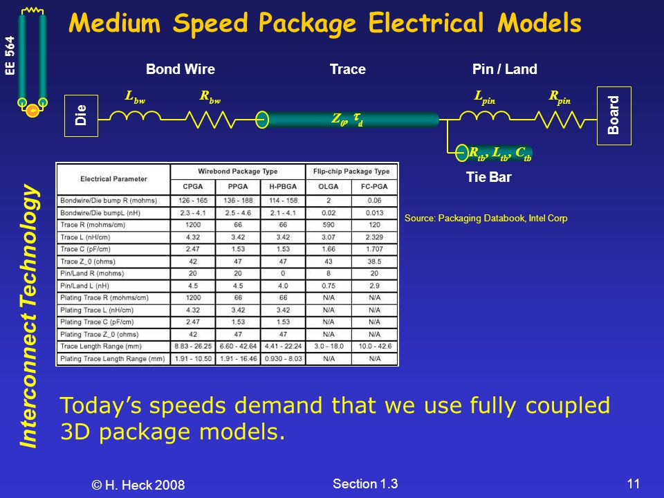 Medium Speed Package Electrical Models
