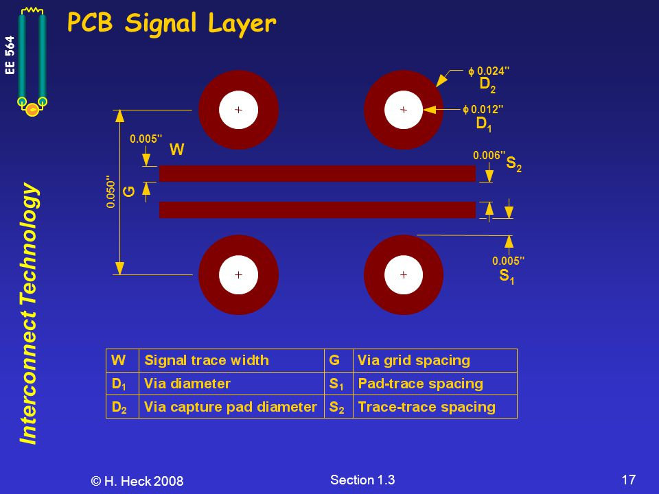 PCB Signal Layer D D W S G S © H. Heck 2008 Section 1.3 f 0.024 f