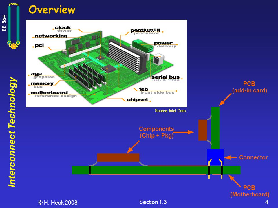 Overview (add-in card) Components (Chip + Pkg) Connector PCB