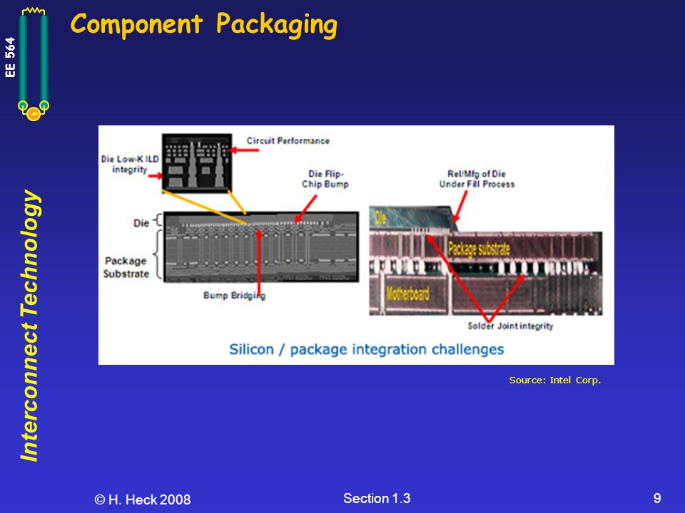 Component Packaging Source: Intel Corp. © H. Heck 2008 Section 1.3