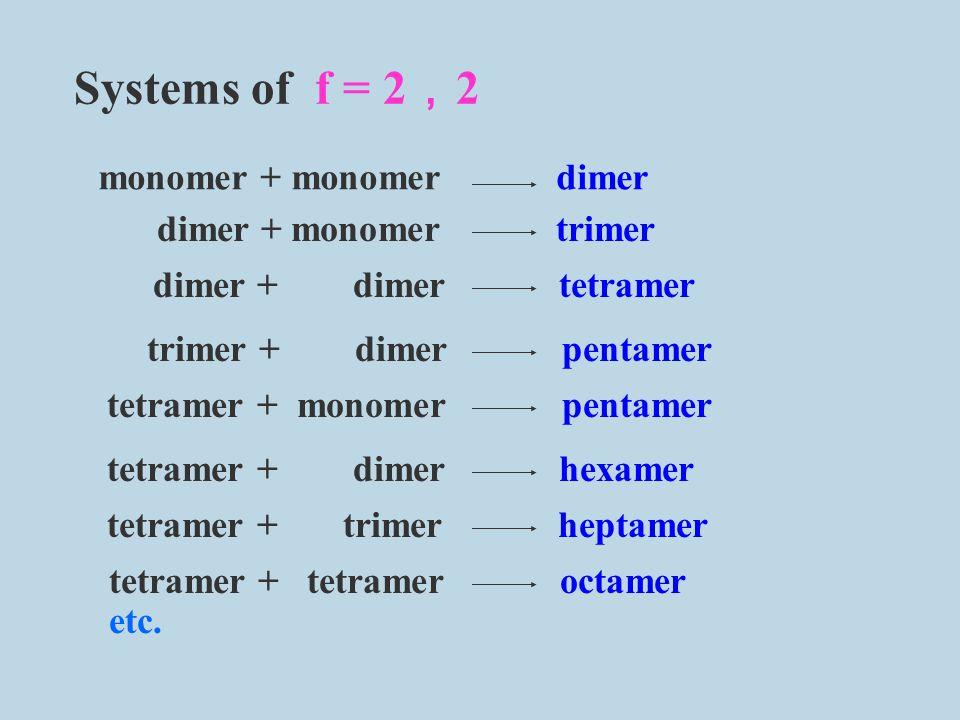 Systems of f = 2,2 monomer + monomer dimer dimer + monomer trimer