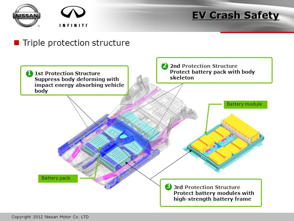 23 EV Crash Safety Triple protection structure