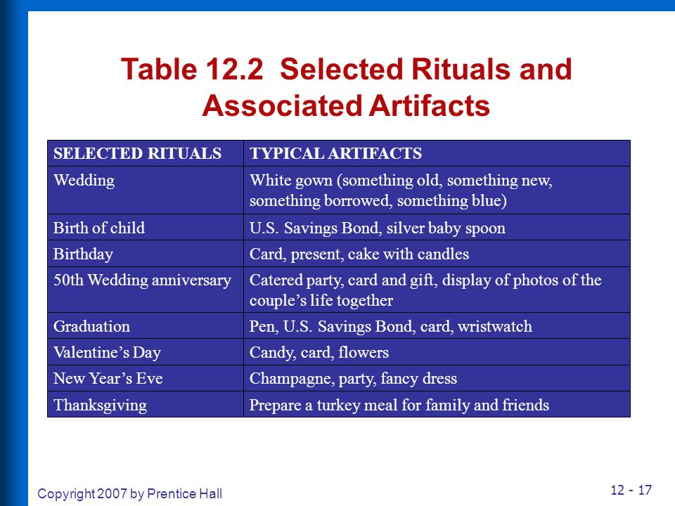 Table 12.2 Selected Rituals and Associated Artifacts