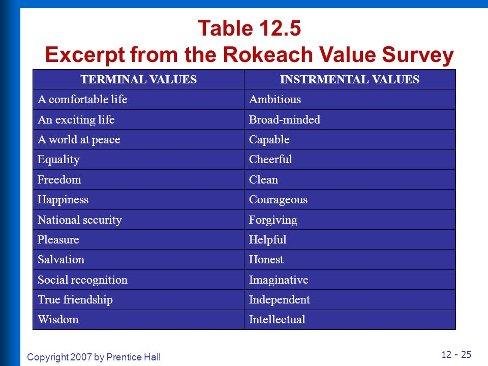 Table 12.5 Excerpt from the Rokeach Value Survey