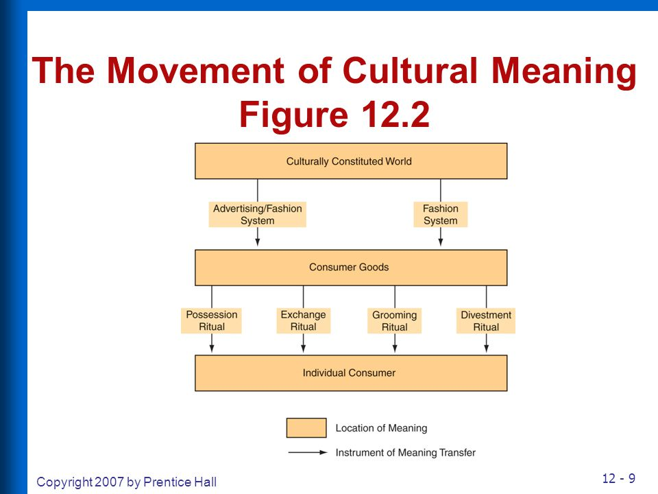 The Movement of Cultural Meaning
