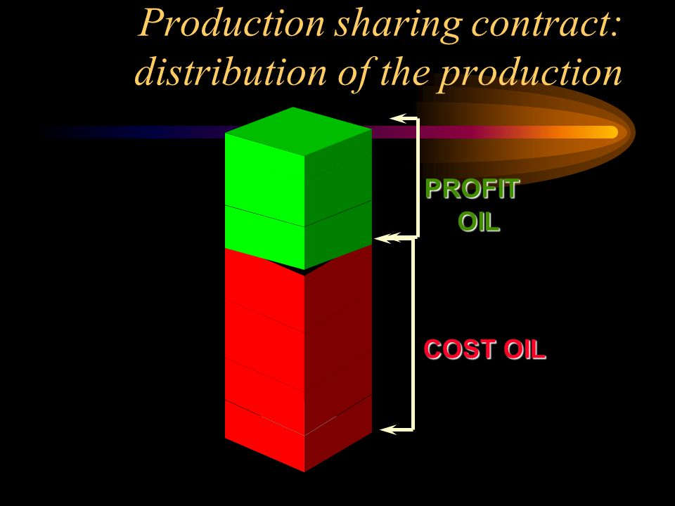 Production sharing contract: distribution of the production