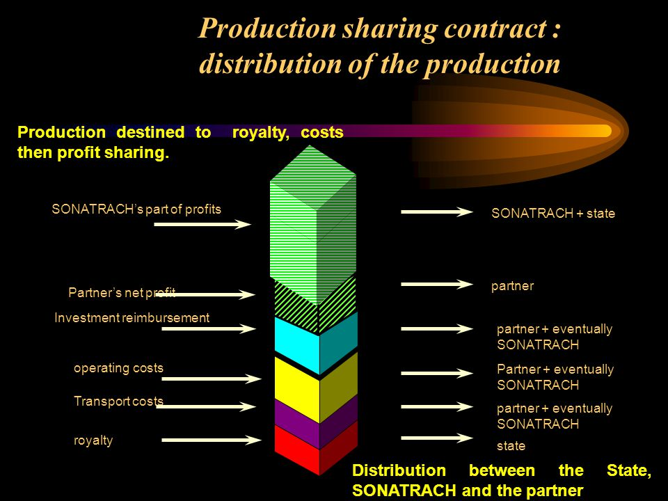 Production sharing contract : distribution of the production