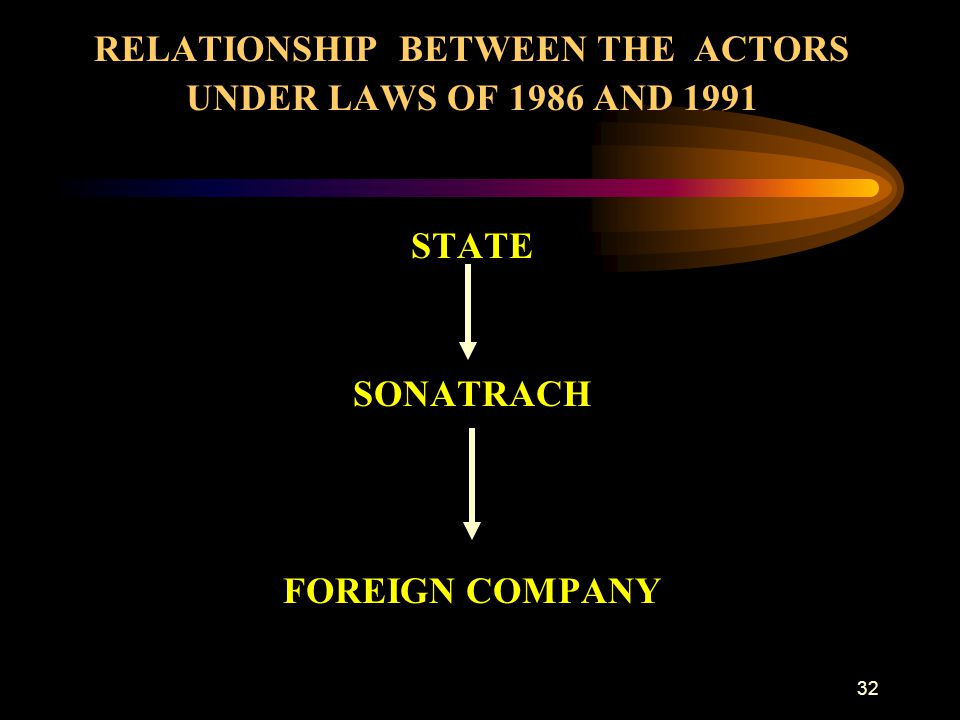 RELATIONSHIP BETWEEN THE ACTORS