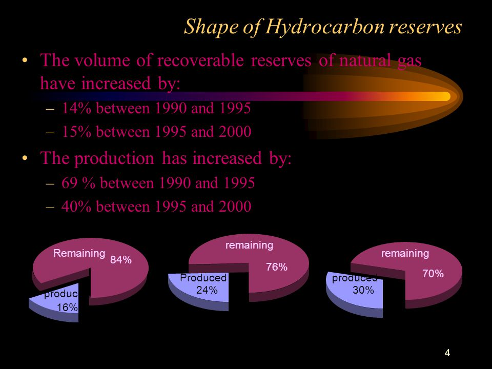 Shape of Hydrocarbon reserves