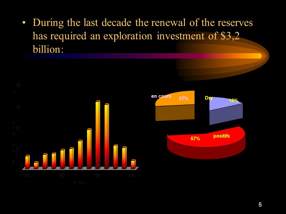 During the last decade the renewal of the reserves has required an exploration investment of $3,2 billion: