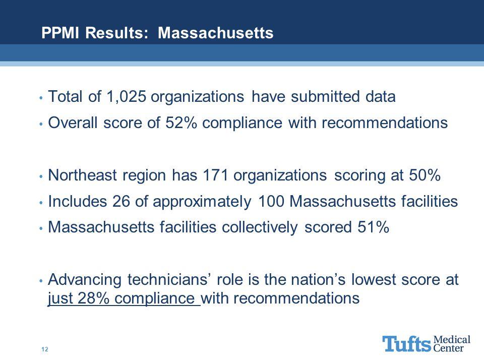 PPMI Results: Massachusetts