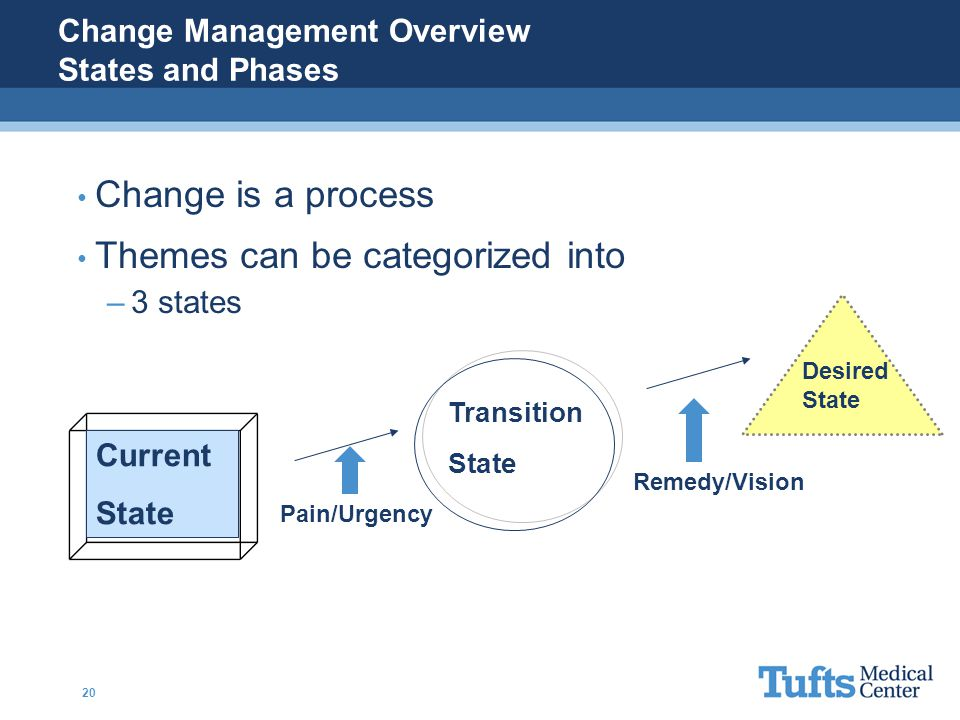 Change Management Overview States and Phases