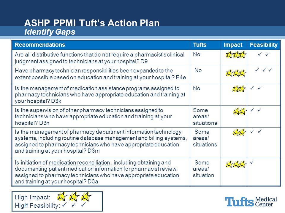 ASHP PPMI Tuft's Action Plan