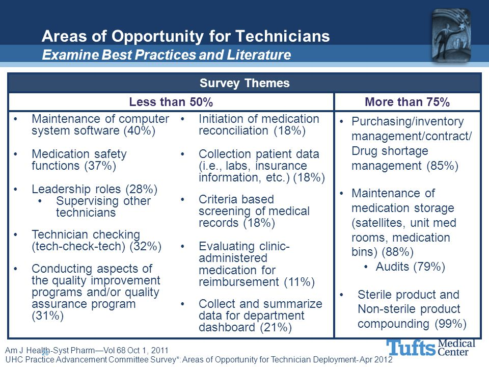 Areas of Opportunity for Technicians