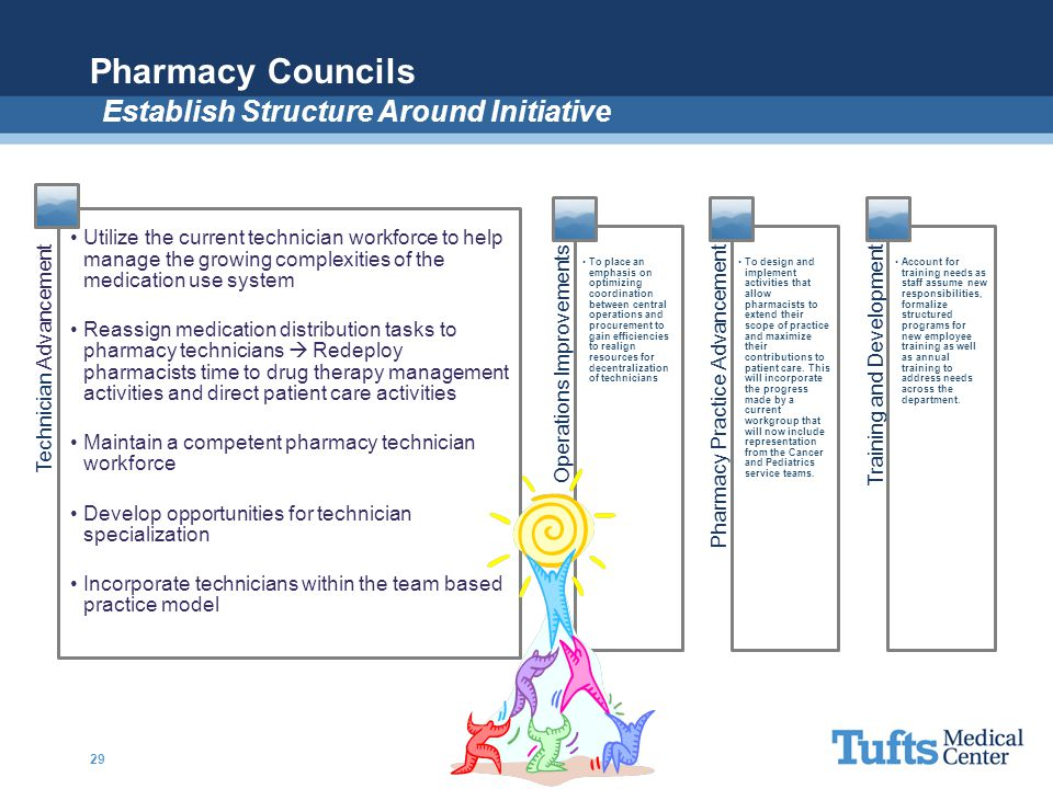 Pharmacy Councils Establish Structure Around Initiative