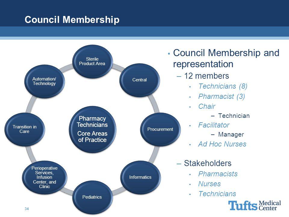 Council Membership and representation