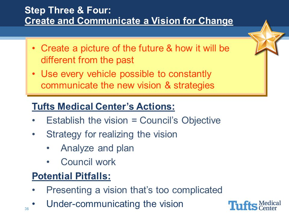 Create and Communicate a Vision for Change