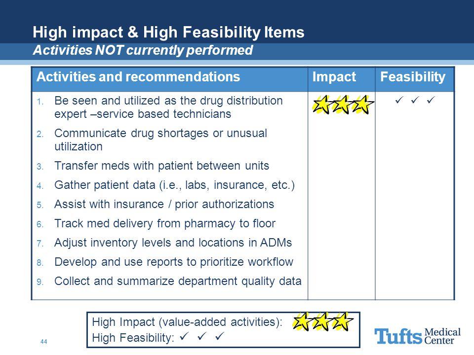 High impact & High Feasibility Items