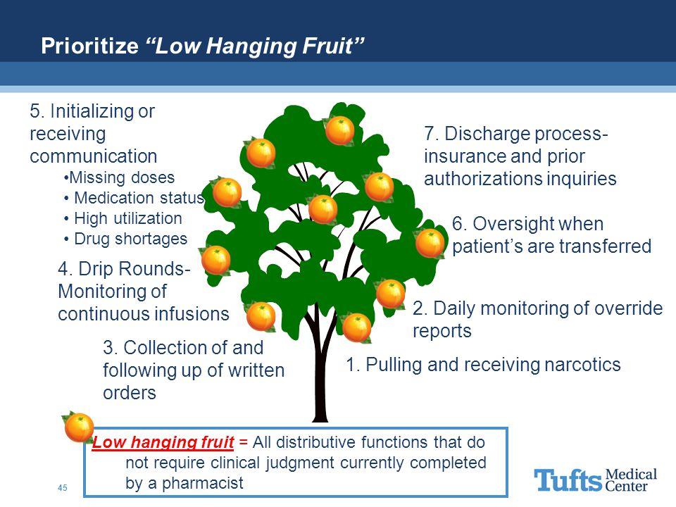 Prioritize Low Hanging Fruit