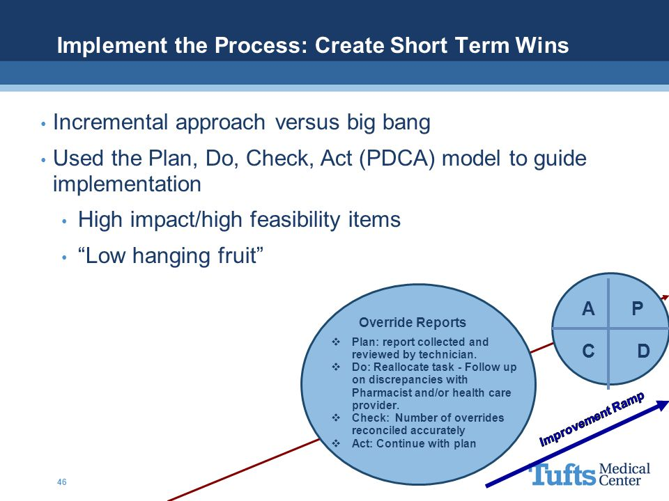 Implement the Process: Create Short Term Wins