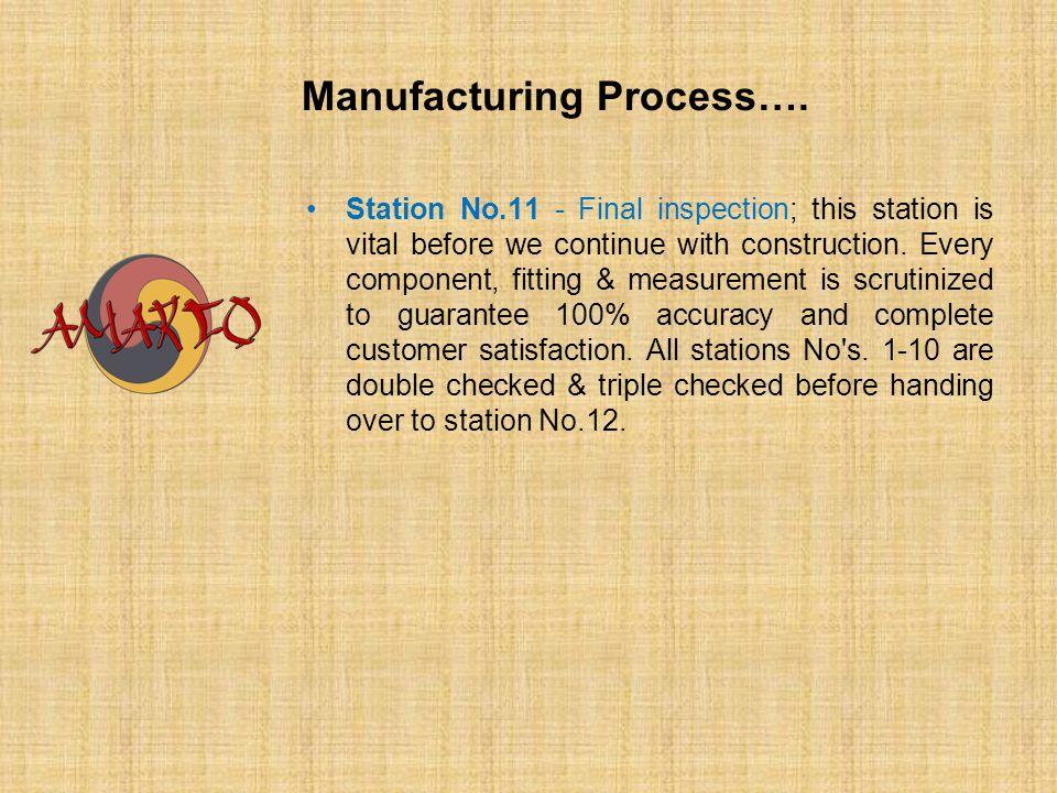 Manufacturing Process….