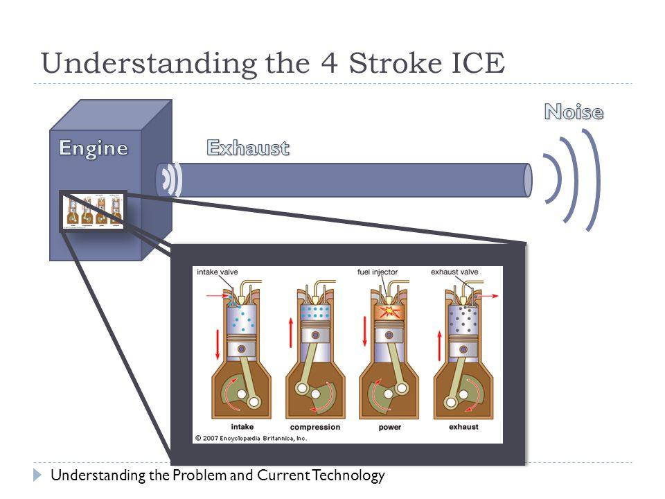 Understanding the 4 Stroke ICE