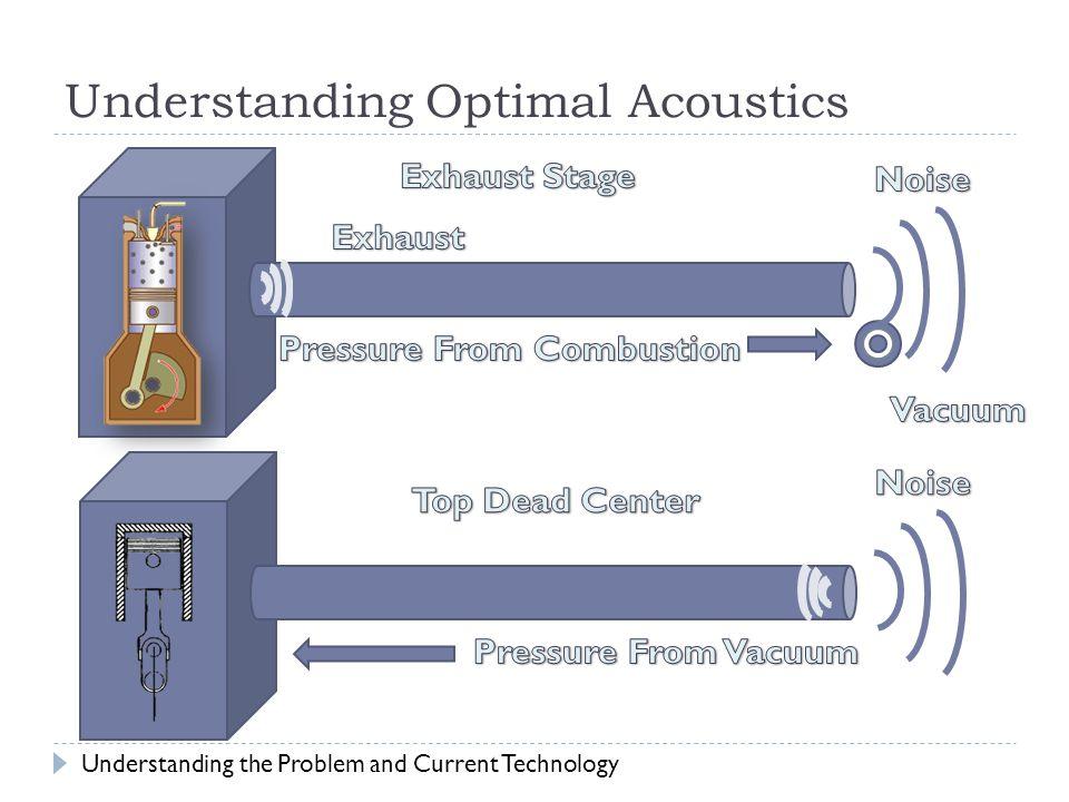 Understanding Optimal Acoustics