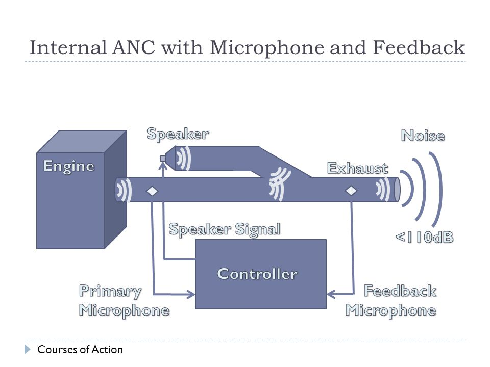 Internal ANC with Microphone and Feedback