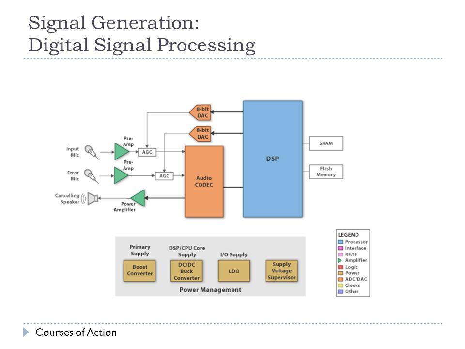 Signal Generation: Digital Signal Processing
