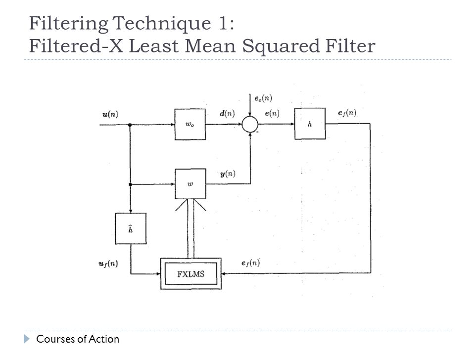 Filtering Technique 1: Filtered-X Least Mean Squared Filter