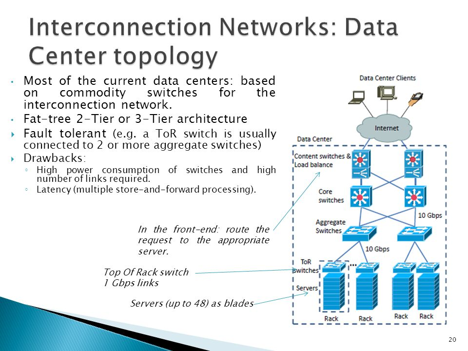 Interconnection Networks: Data Center topology