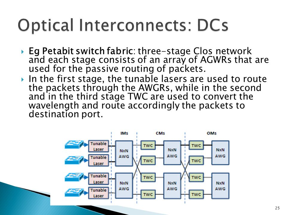 Optical Interconnects: DCs