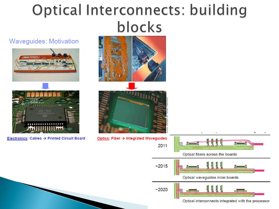 Optical Interconnects: building blocks