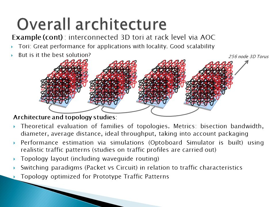 Overall architecture Example (cont) : interconnected 3D tori at rack level via AOC.