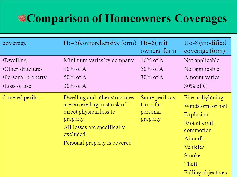 Comparison of Homeowners Coverages