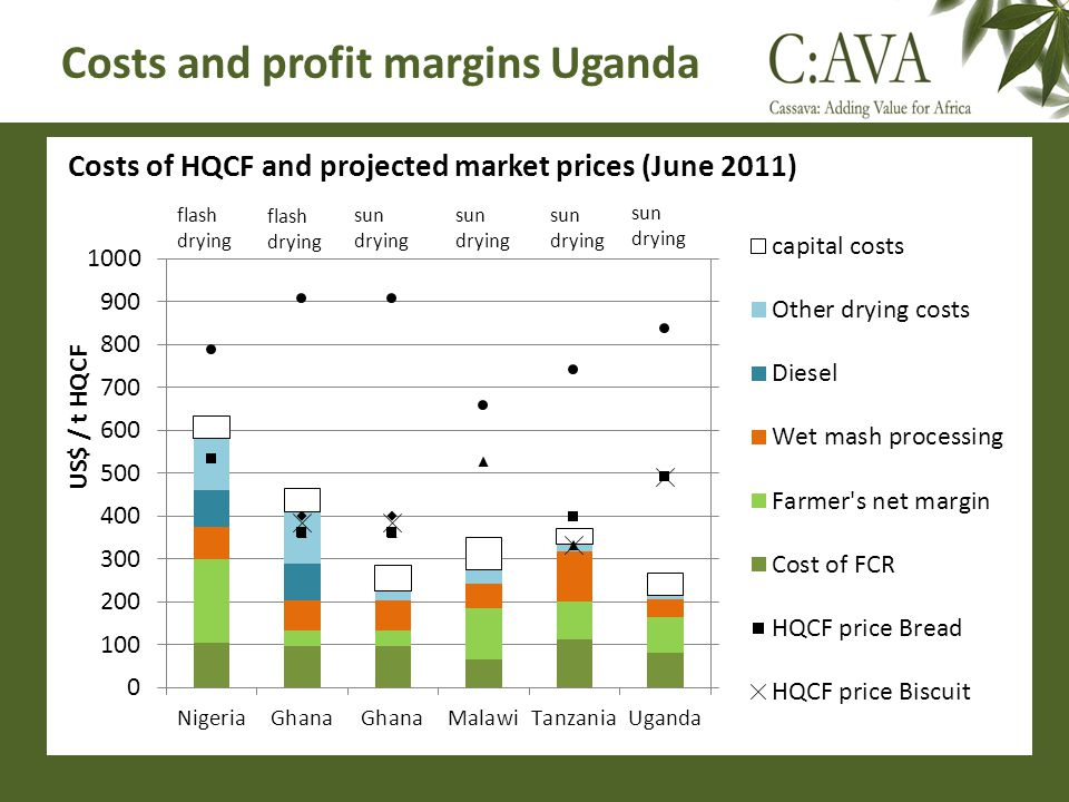 Costs and profit margins Uganda