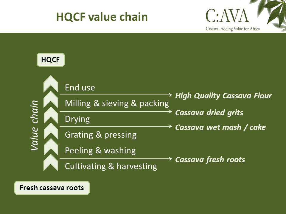 HQCF value chain Value chain End use Milling & sieving & packing