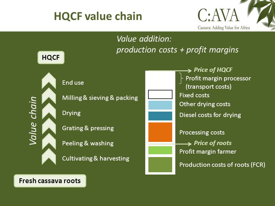 HQCF value chain Value chain Value addition: