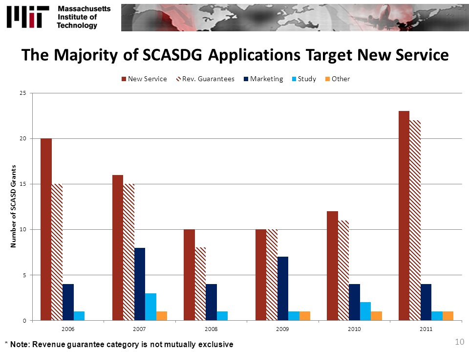 The Majority of SCASDG Applications Target New Service