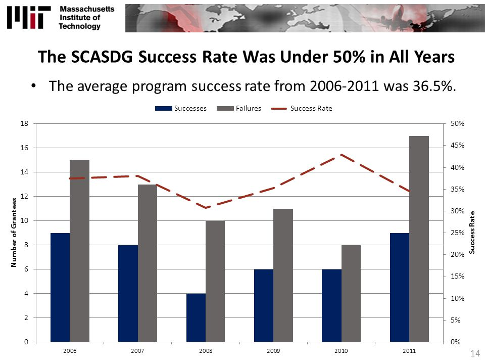 The SCASDG Success Rate Was Under 50% in All Years
