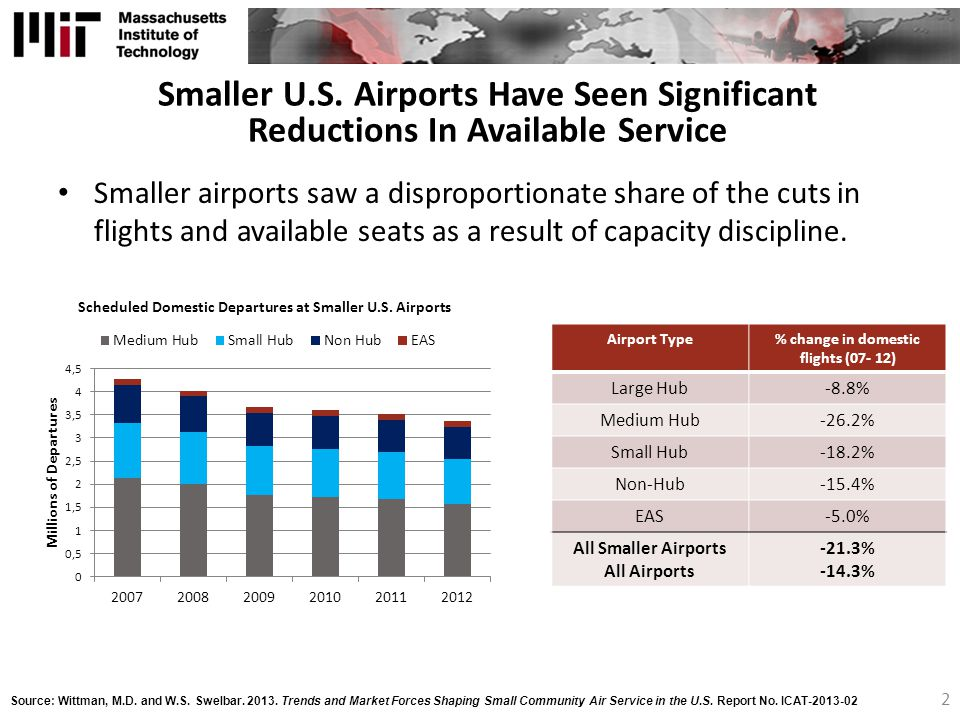 % change in domestic flights (07- 12)