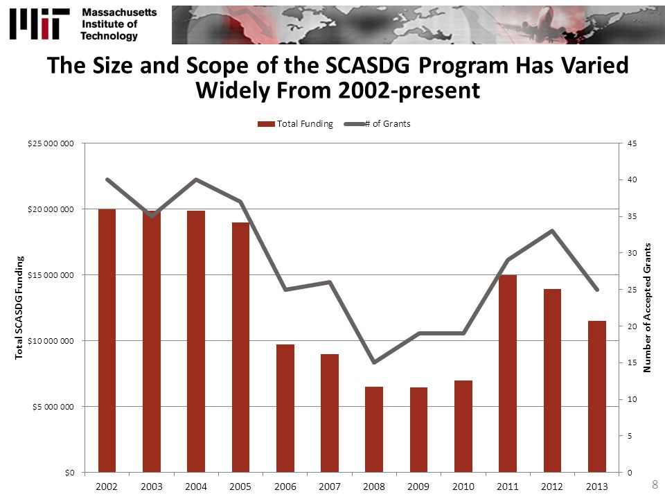 The Size and Scope of the SCASDG Program Has Varied Widely From 2002-present