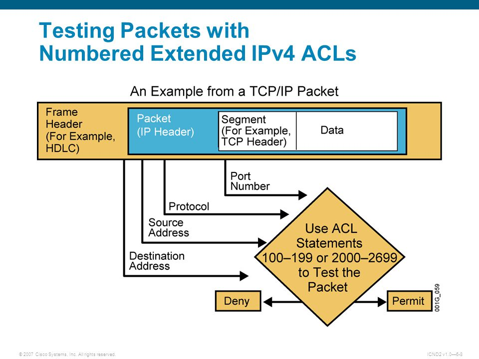Testing Packets with Numbered Extended IPv4 ACLs
