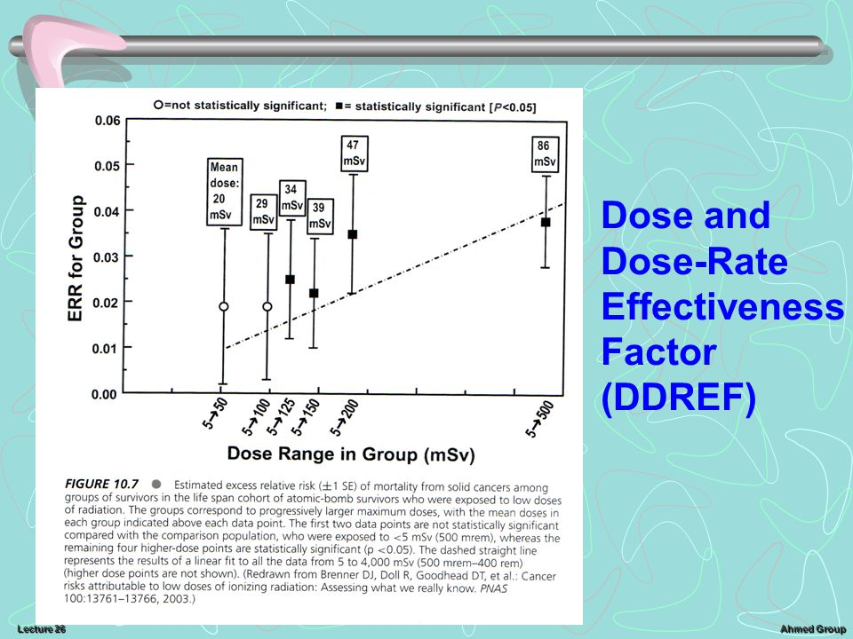 Dose and Dose-Rate Effectiveness Factor (DDREF)