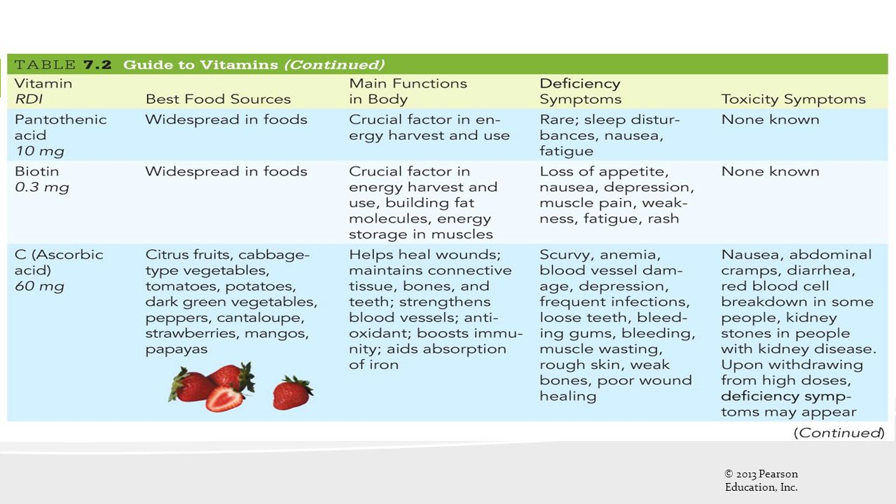 Guide to Vitamins continued